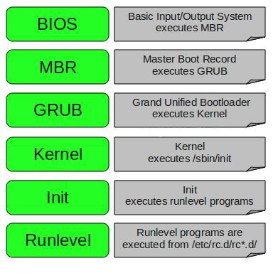 Stages-of-Linux-Boot-Process